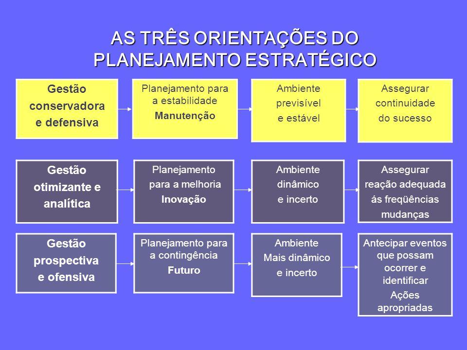 AS TRÊS ORIENTAÇÕES DO PLANEJAMENTO ESTRATÉGICO