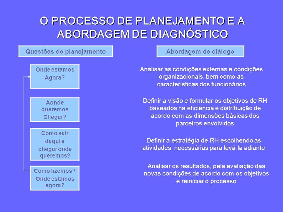 O PROCESSO DE PLANEJAMENTO E A ABORDAGEM DE DIAGNÓSTICO