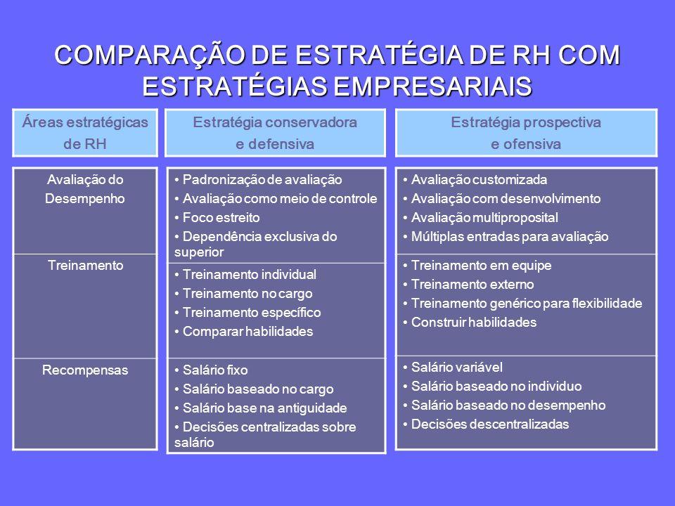 COMPARAÇÃO DE ESTRATÉGIA DE RH COM ESTRATÉGIAS EMPRESARIAIS