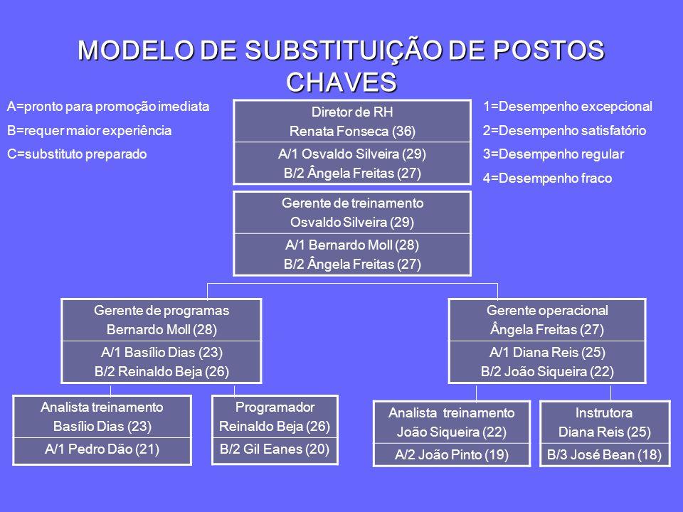 MODELO DE SUBSTITUIÇÃO DE POSTOS CHAVES