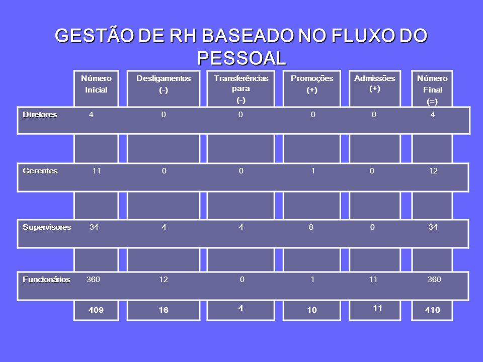 GESTÃO DE RH BASEADO NO FLUXO DO PESSOAL