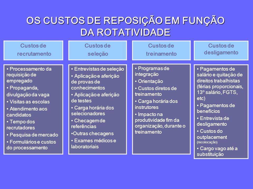 OS CUSTOS DE REPOSIÇÃO EM FUNÇÃO DA ROTATIVIDADE