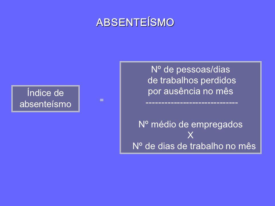 ABSENTEÍSMO Nº de pessoas/dias