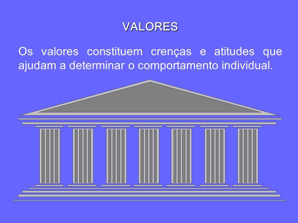 VALORES Os valores constituem crenças e atitudes que ajudam a determinar o comportamento individual.