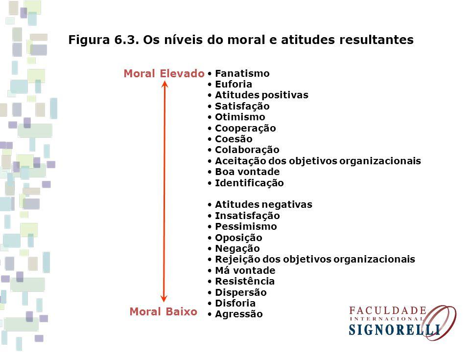 Figura 6.3. Os níveis do moral e atitudes resultantes