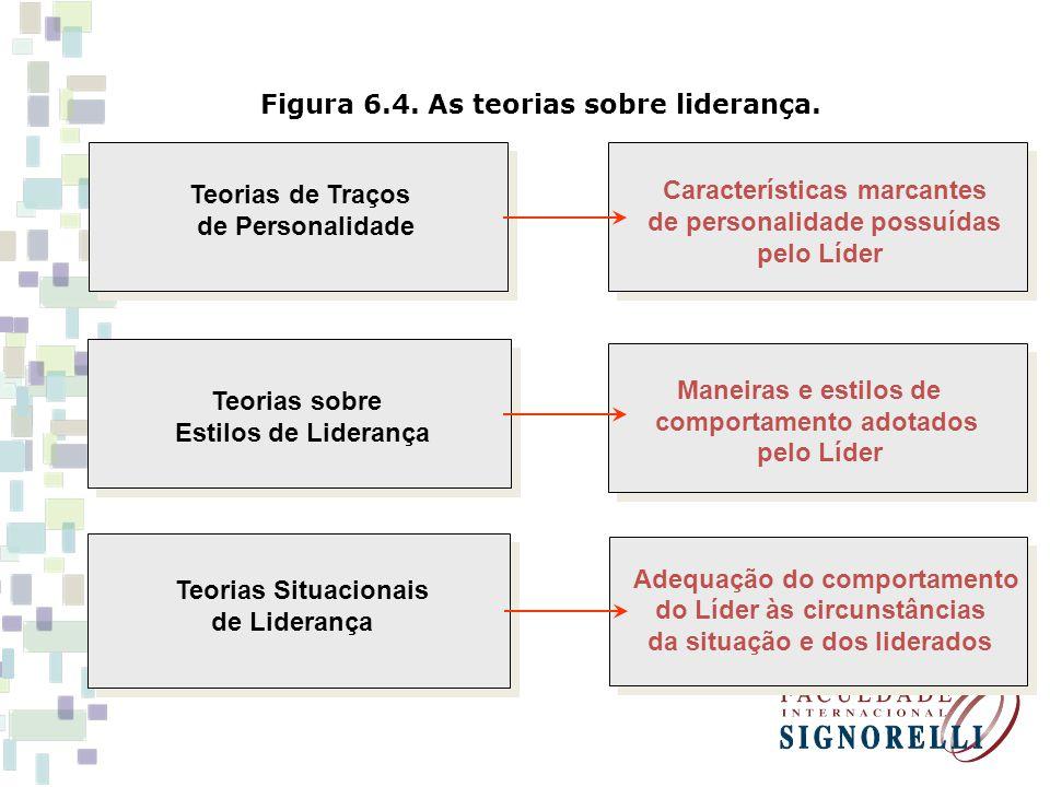 Figura 6.4. As teorias sobre liderança.