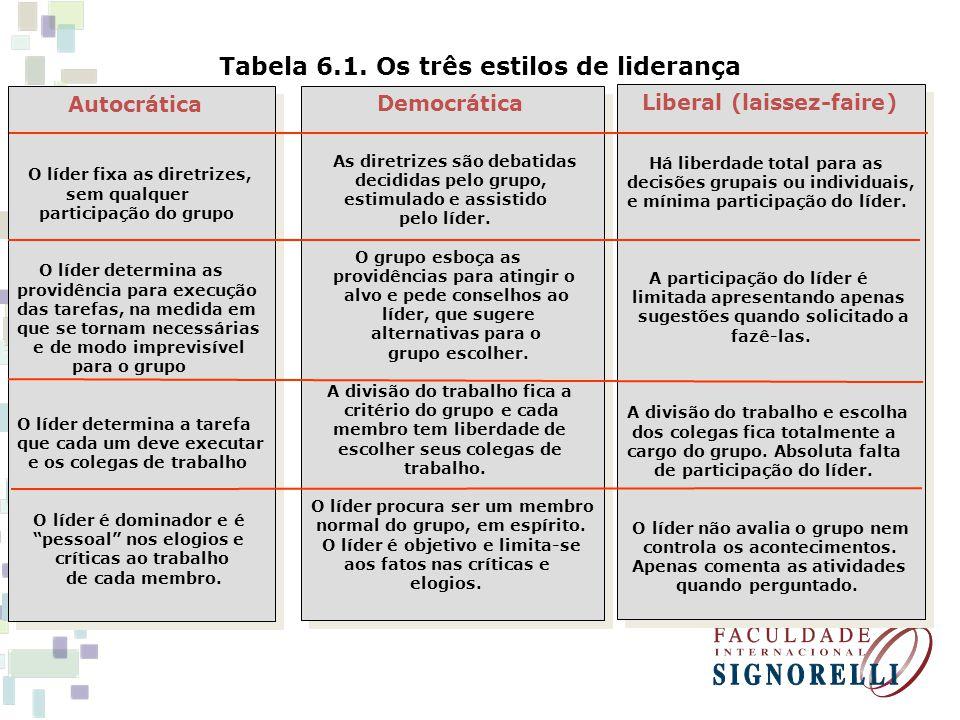 Tabela 6.1. Os três estilos de liderança