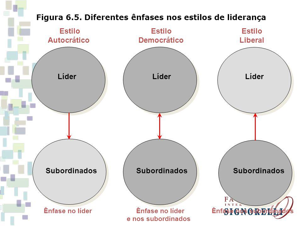 Figura 6.5. Diferentes ênfases nos estilos de liderança