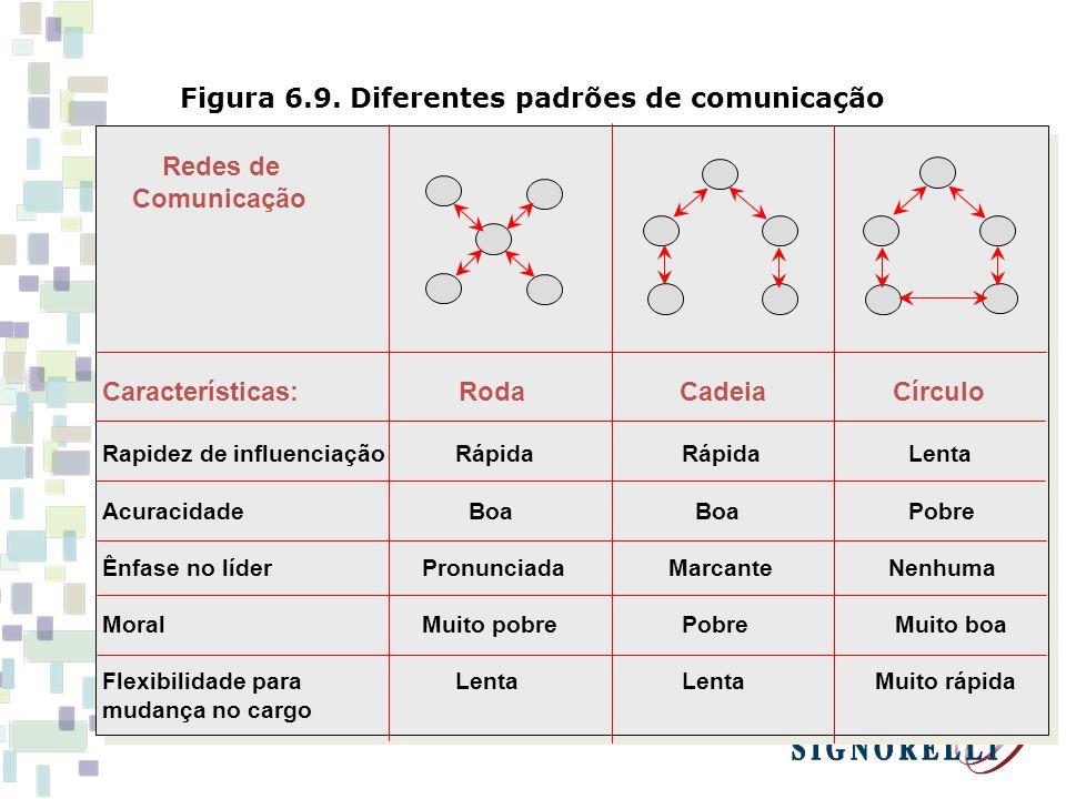 Figura 6.9. Diferentes padrões de comunicação