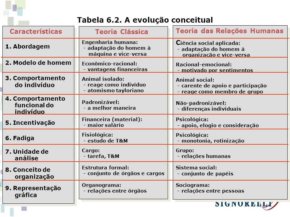 Tabela 6.2. A evolução conceitual