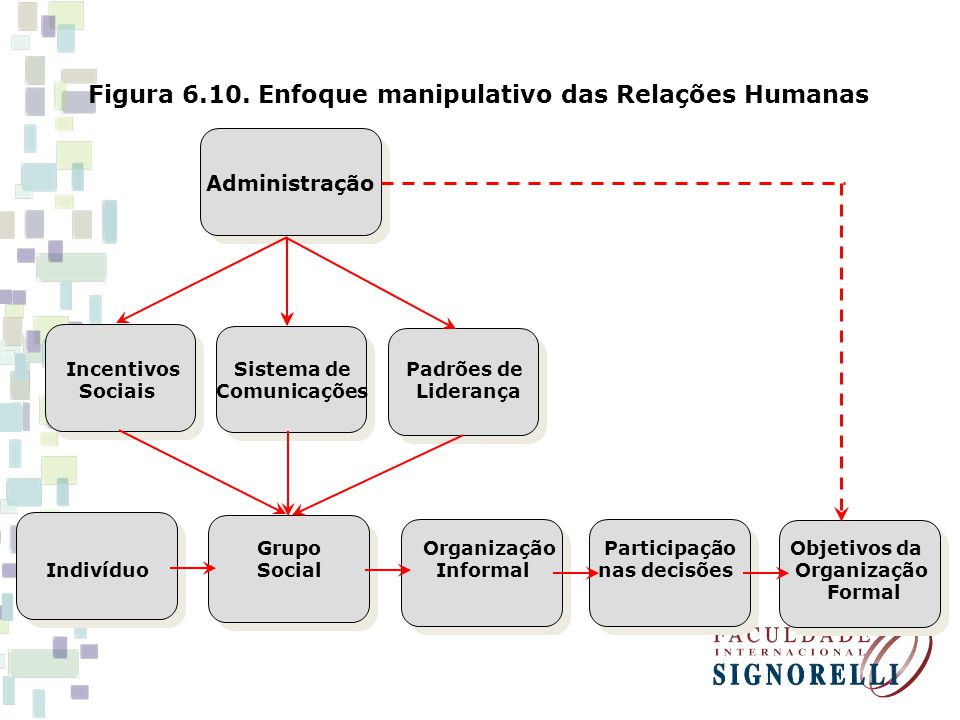Figura 6.10. Enfoque manipulativo das Relações Humanas