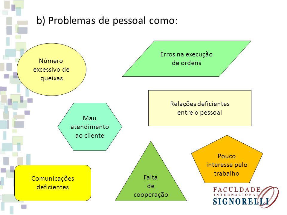 b) Problemas de pessoal como: