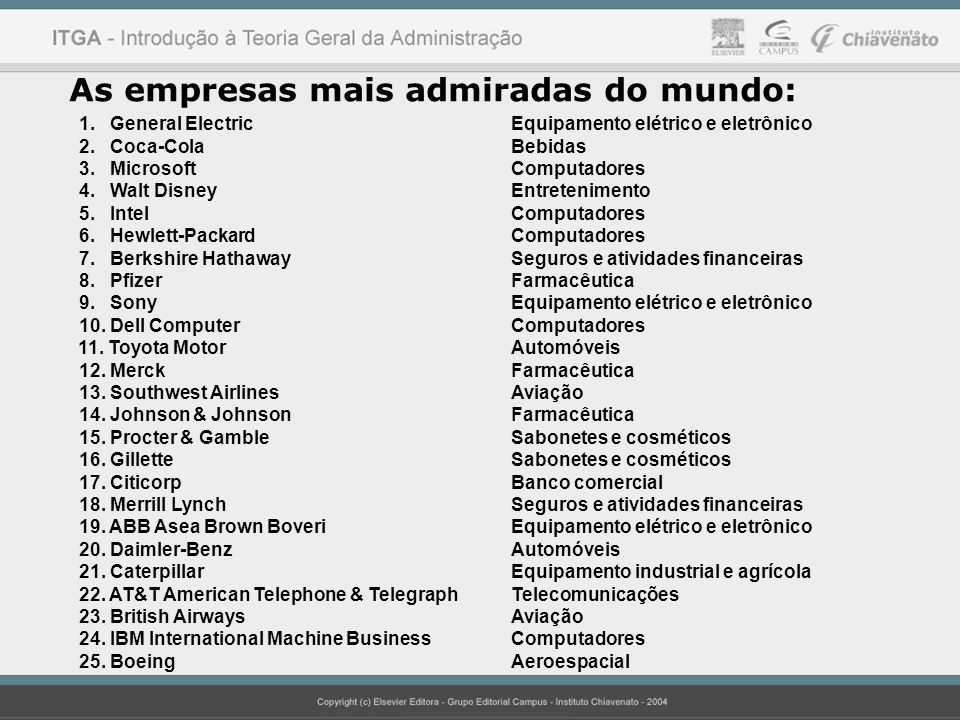 As empresas mais admiradas do mundo: