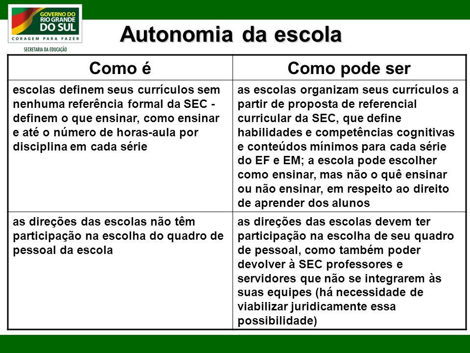Autonomia da escola Como é Como pode ser