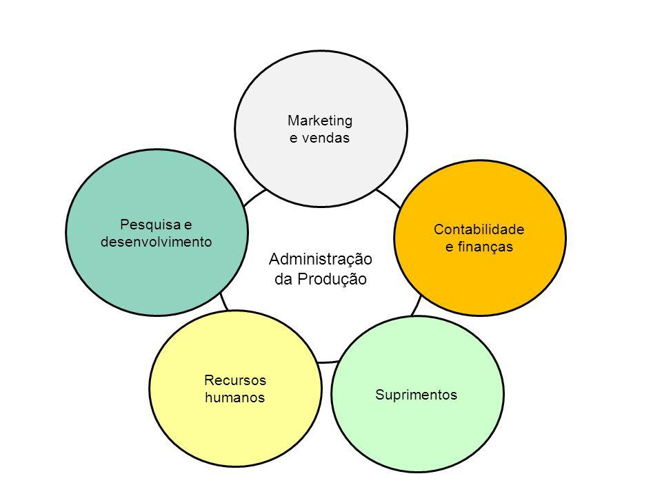 Administração da Produção Marketing e vendas Pesquisa e