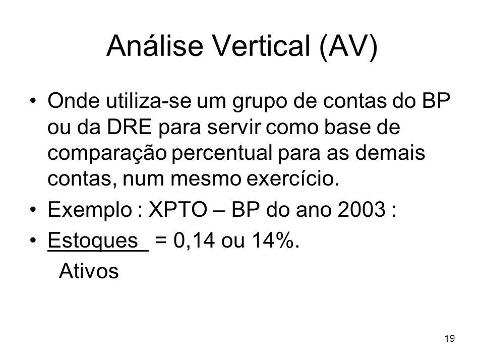 Análise Vertical (AV)