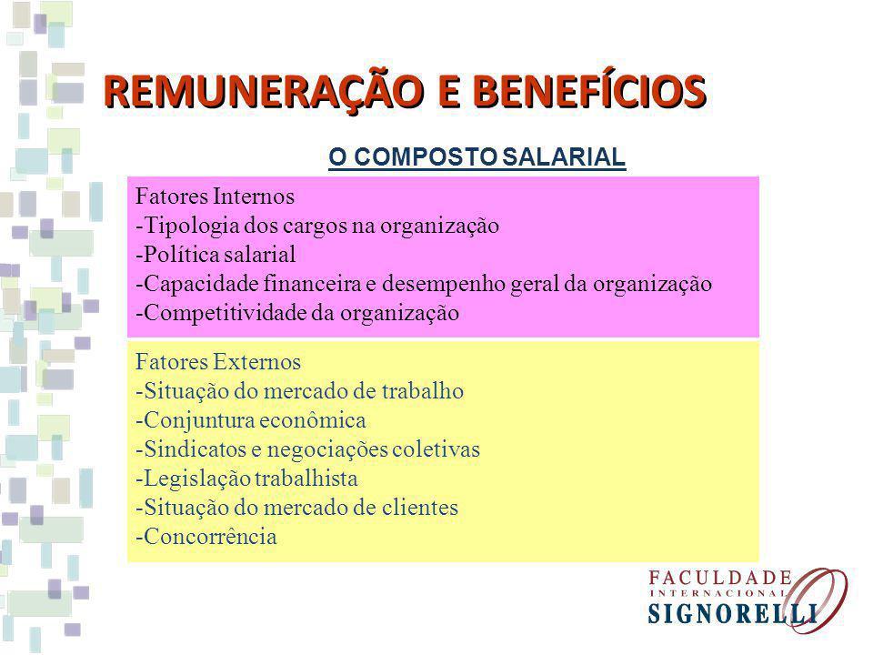REMUNERAÇÃO E BENEFÍCIOS
