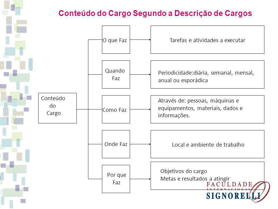 Conteúdo do Cargo Segundo a Descrição de Cargos