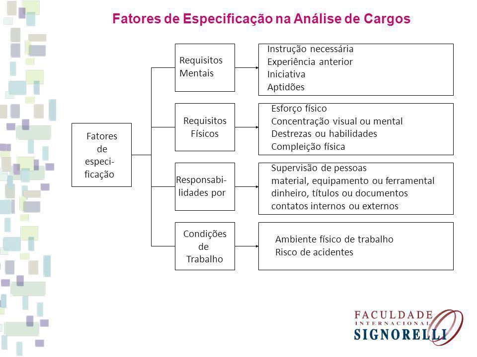 Fatores de Especificação na Análise de Cargos