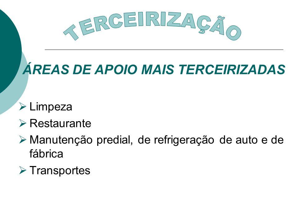 ÁREAS DE APOIO MAIS TERCEIRIZADAS