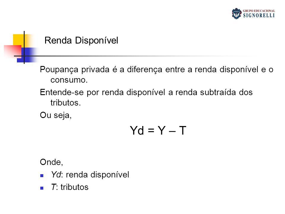 Yd = Y – T Renda Disponível