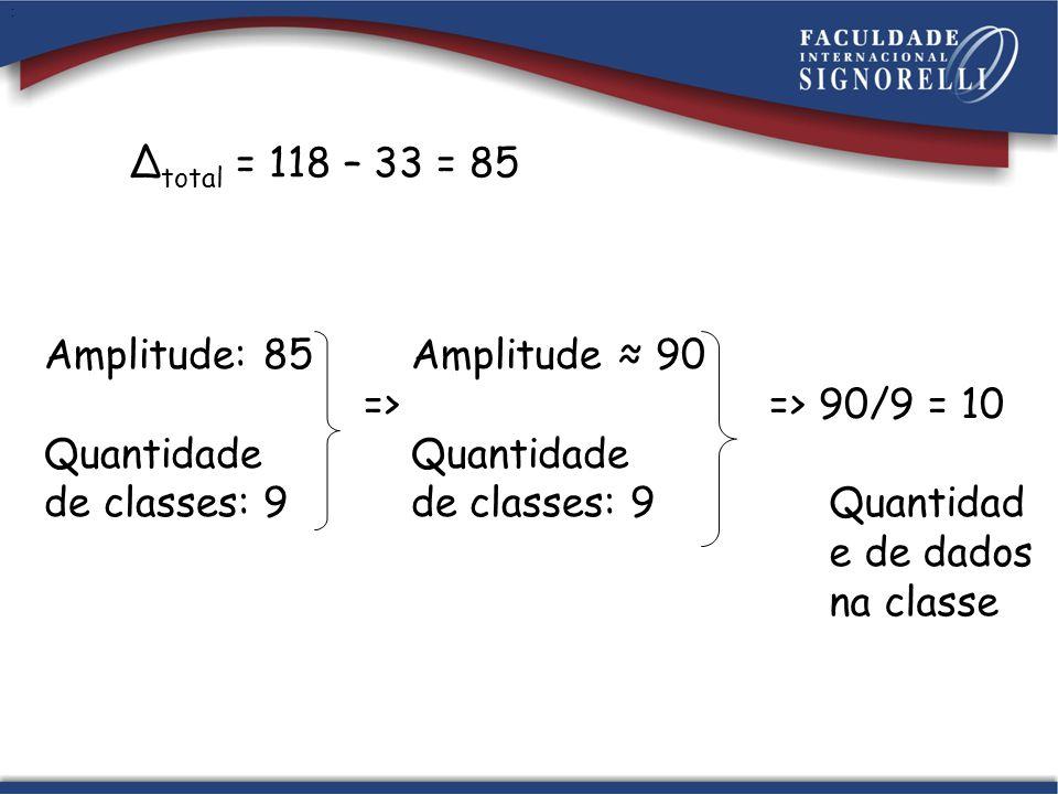 Amplitude: 85 Amplitude ≈ 90 => => 90/9 = 10