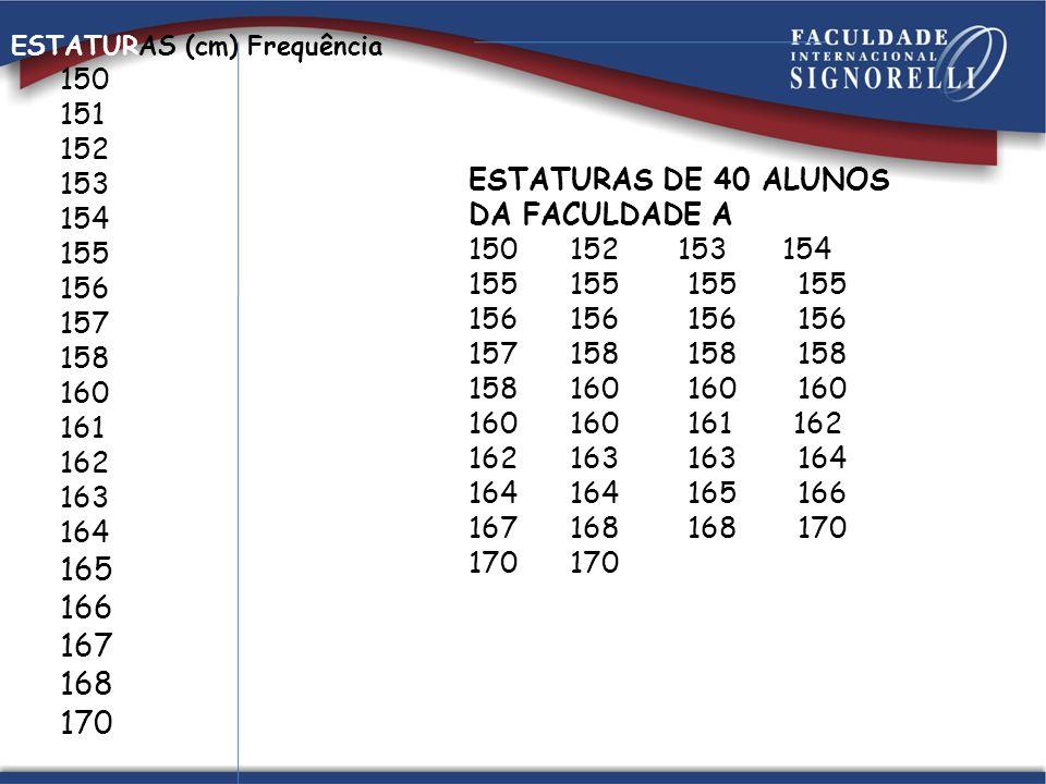 ESTATURAS (cm) Frequência. 150. 151. 152. 153. 154. 155. 156. 157. 158. 160. 161. 162. 163.