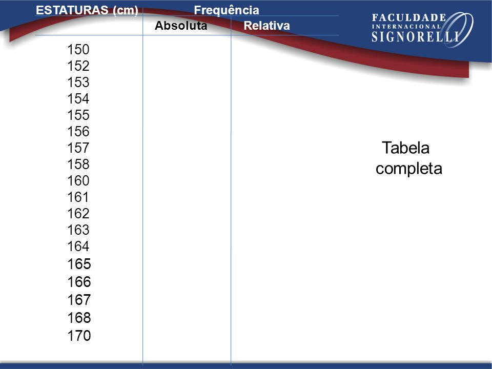 ESTATURAS (cm) Frequência. 150. 152. 153. 154. 155. 156. 157. 158. 160. 161. 162. 163. 164.