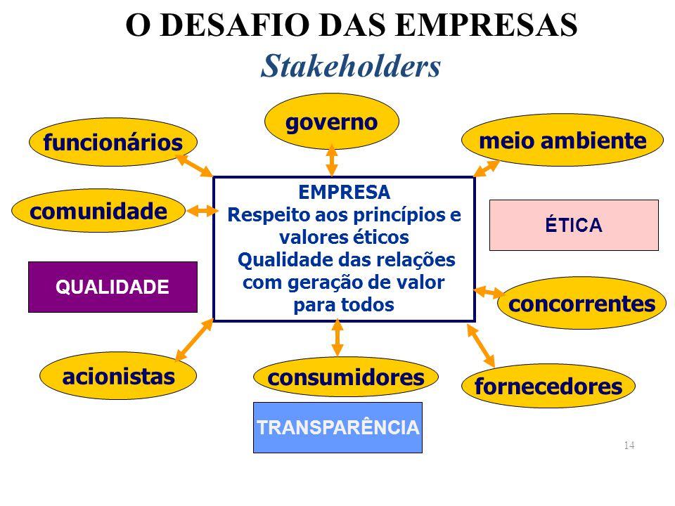 O DESAFIO DAS EMPRESAS Stakeholders