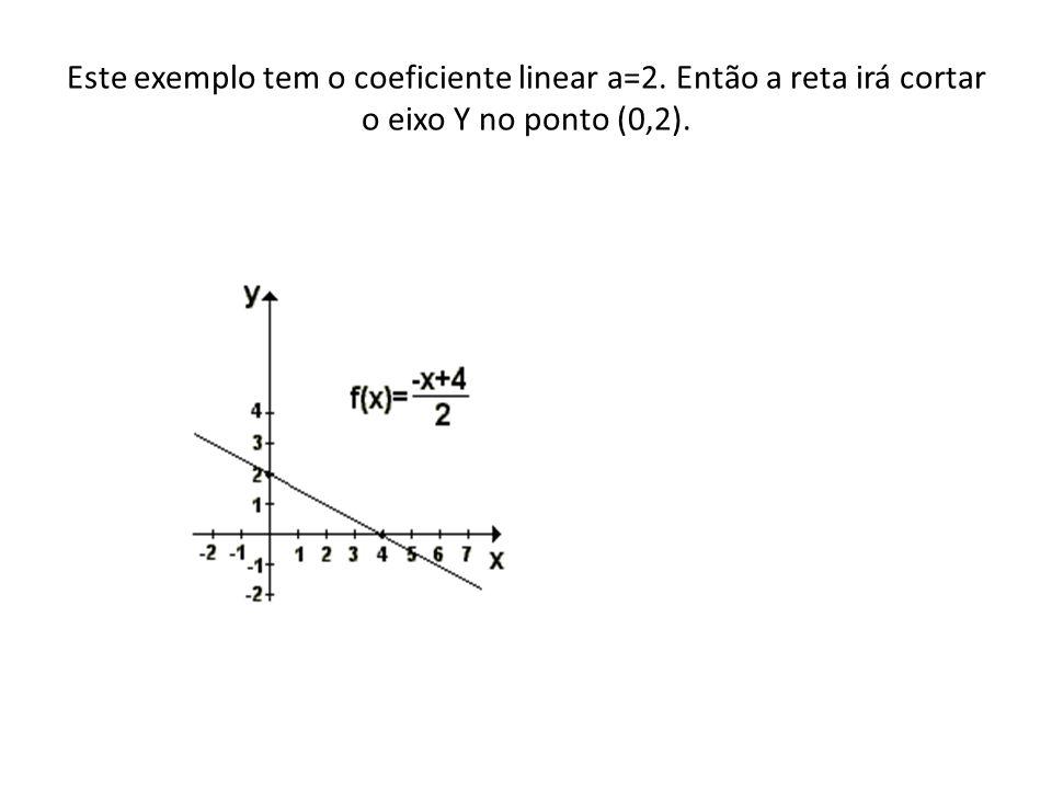 Este exemplo tem o coeficiente linear a=2