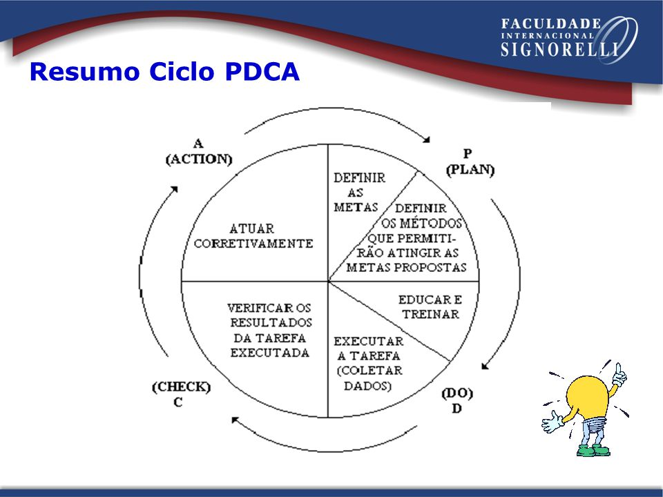 Resumo Ciclo PDCA