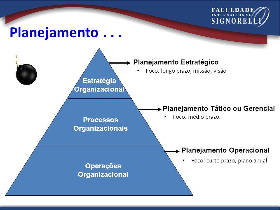 Planejamento . . . Planejamento Estratégico Estratégia Organizacional