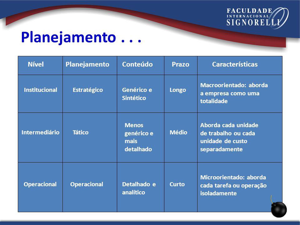 Planejamento . . . Nível Planejamento Conteúdo Prazo Características
