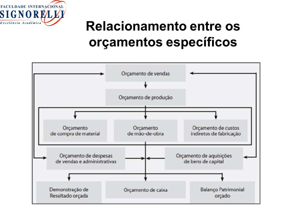 Relacionamento entre os orçamentos específicos