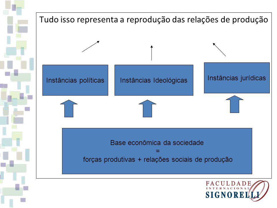 Tudo isso representa a reprodução das relações de produção