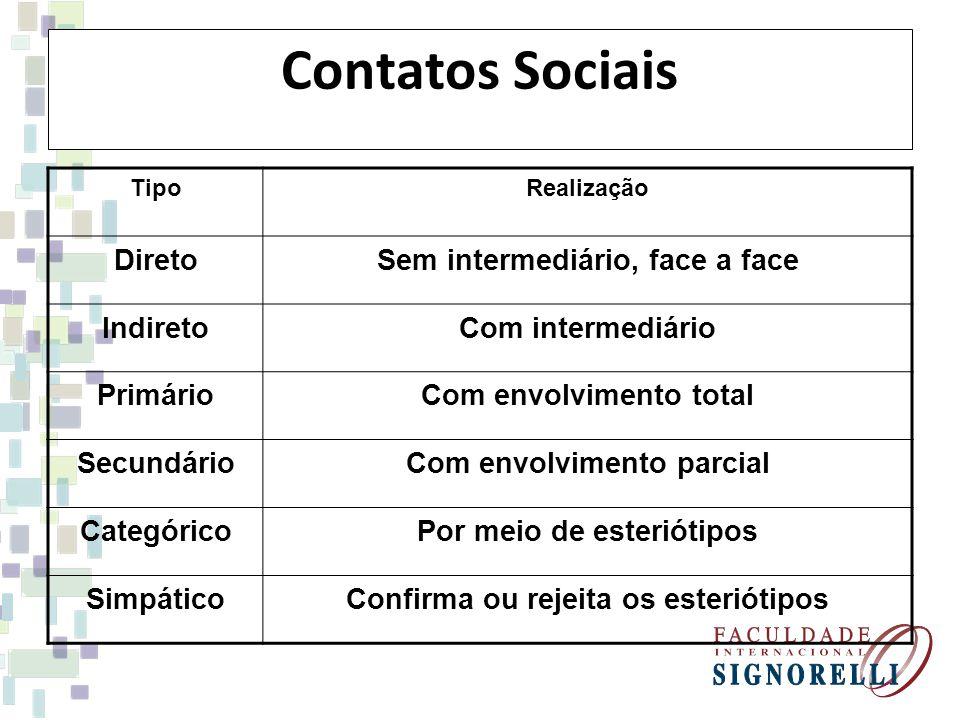 Contatos Sociais Direto Sem intermediário, face a face Indireto