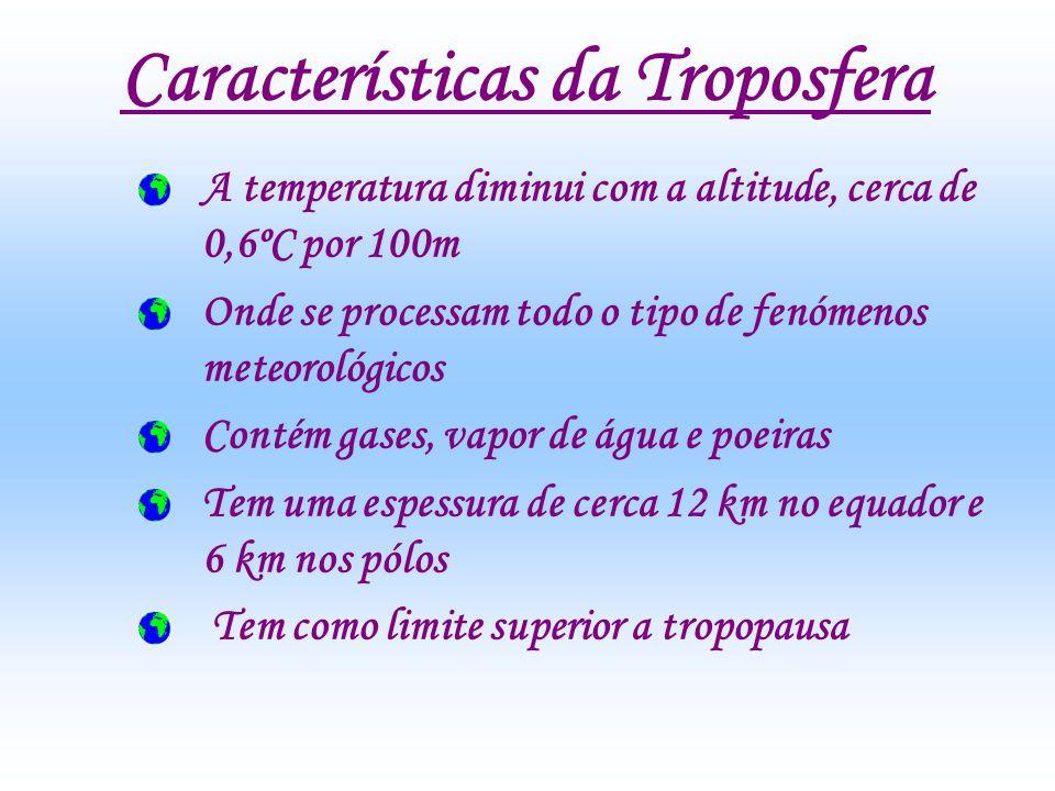 Características da Troposfera
