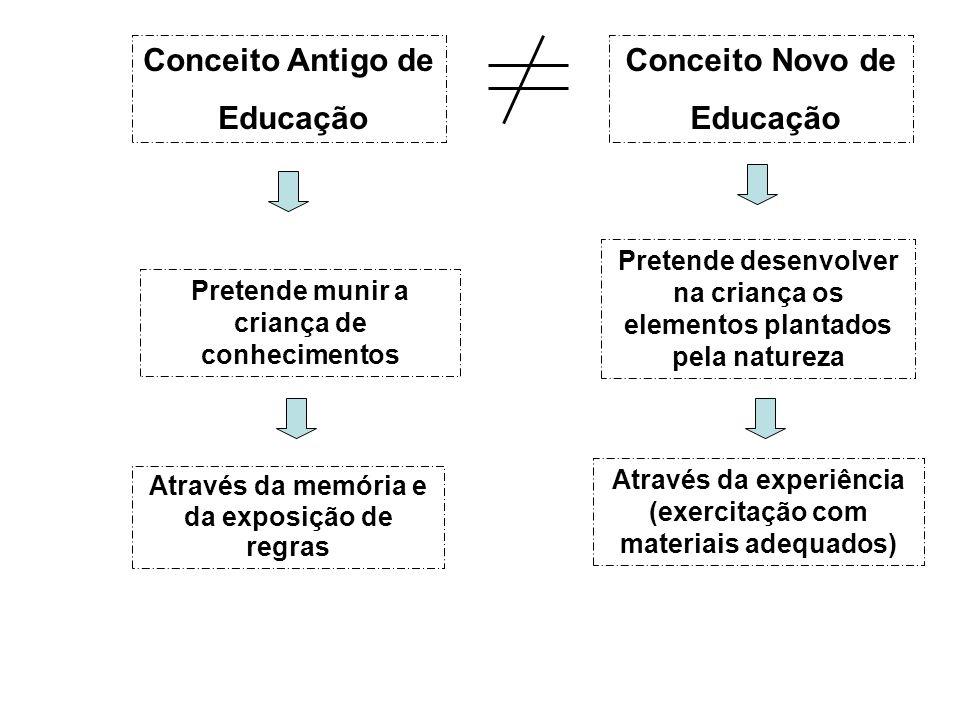 Conceito Antigo de Educação Conceito Novo de Educação