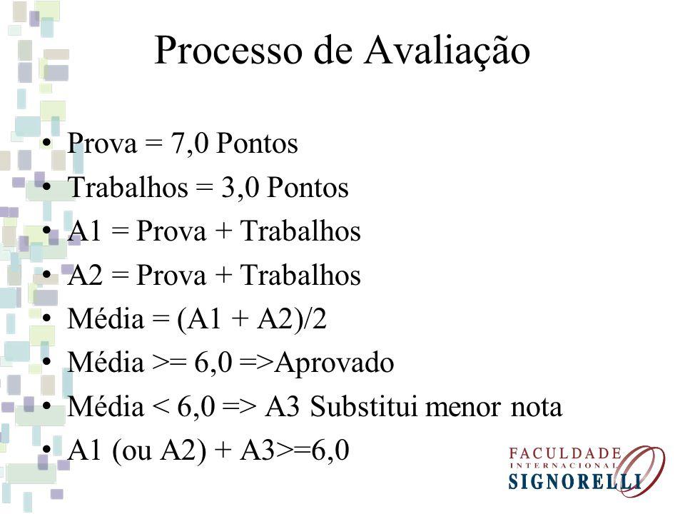 Processo de Avaliação Prova = 7,0 Pontos Trabalhos = 3,0 Pontos