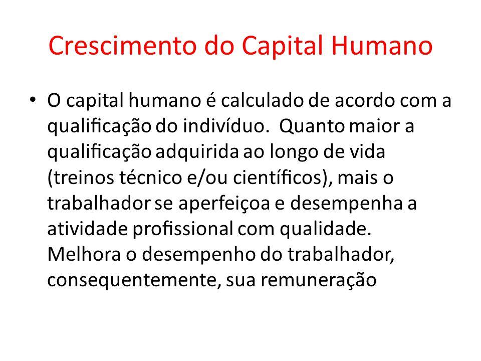 Crescimento do Capital Humano