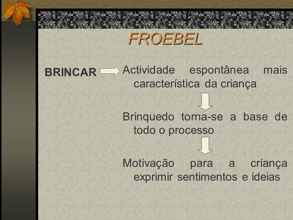 FROEBEL Actividade espontânea mais característica da criança BRINCAR