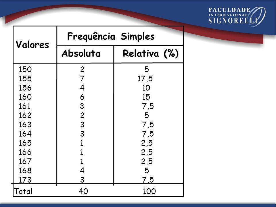 Valores Frequência Simples Absoluta Relativa (%) 150 2 5 155 7 17,5