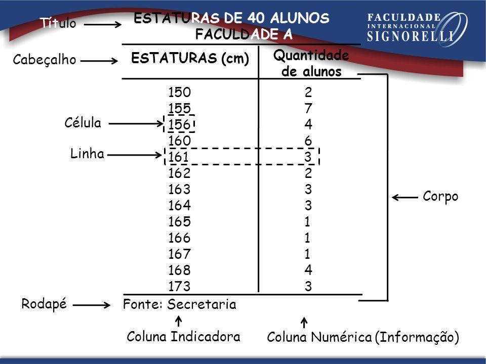 ESTATURAS DE 40 ALUNOS DA FACULDADE A. 150 2. 155 7.