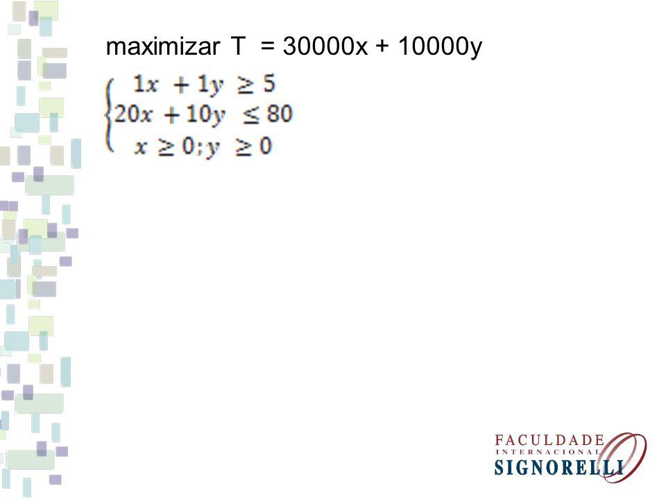 maximizar T = 30000x + 10000y