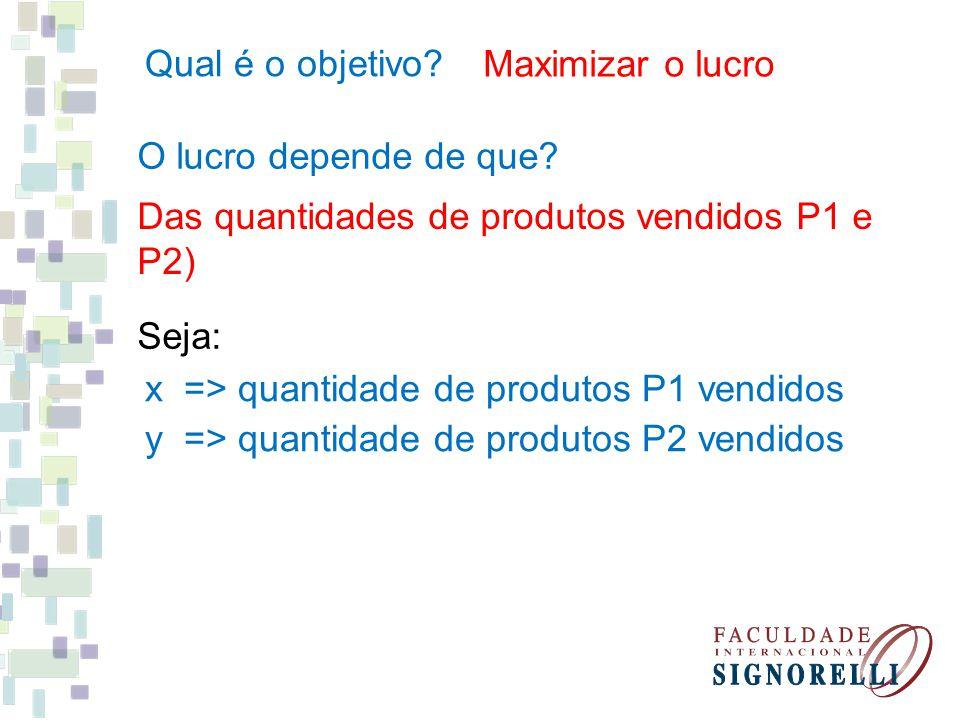 Qual é o objetivo Maximizar o lucro. O lucro depende de que Das quantidades de produtos vendidos P1 e.