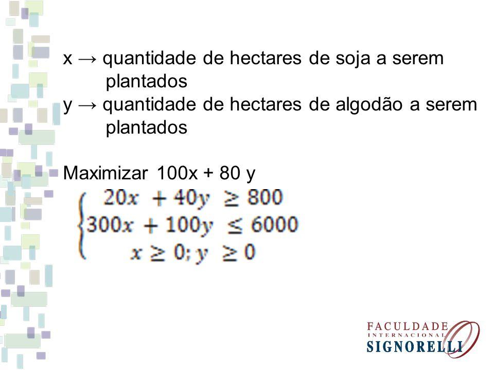 x → quantidade de hectares de soja a serem