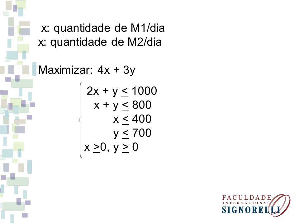 x: quantidade de M1/dia x: quantidade de M2/dia. Maximizar: 4x + 3y. 2x + y < 1000. x + y < 800.