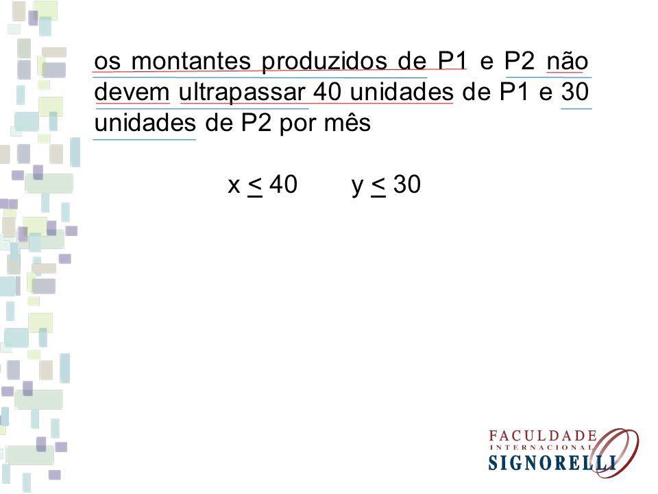 os montantes produzidos de P1 e P2 não devem ultrapassar 40 unidades de P1 e 30 unidades de P2 por mês
