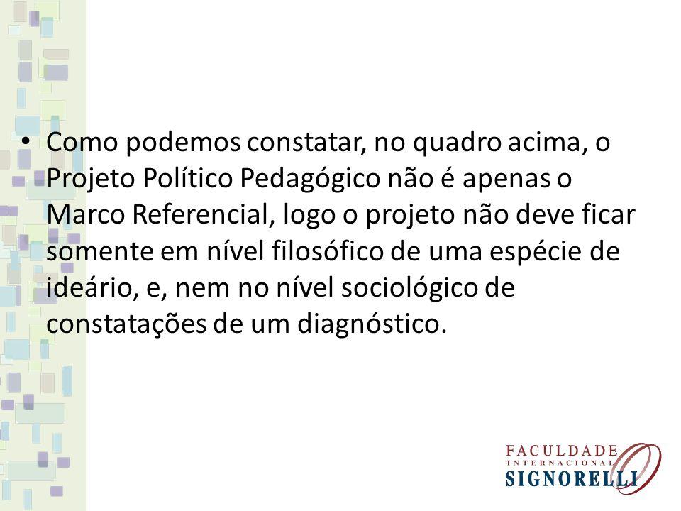Como podemos constatar, no quadro acima, o Projeto Político Pedagógico não é apenas o Marco Referencial, logo o projeto não deve ficar somente em nível filosófico de uma espécie de ideário, e, nem no nível sociológico de constatações de um diagnóstico.