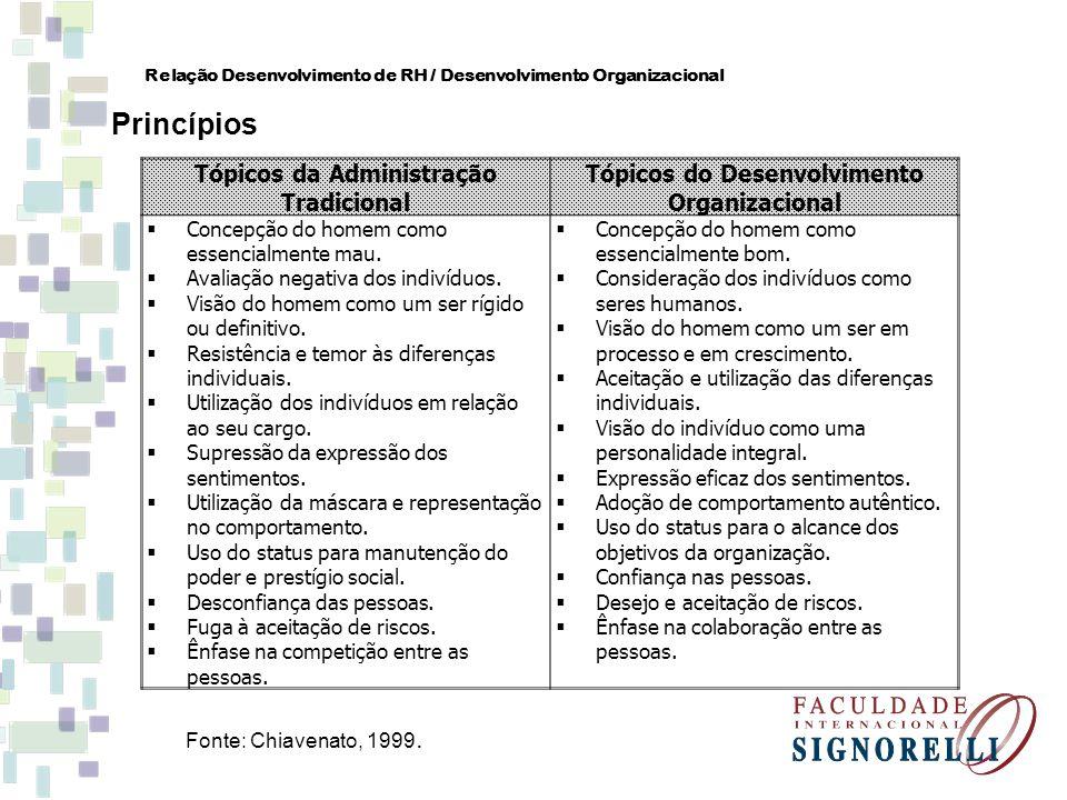 Princípios Tópicos da Administração Tradicional